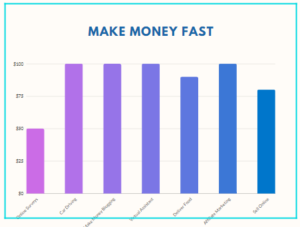 Make money fast graph