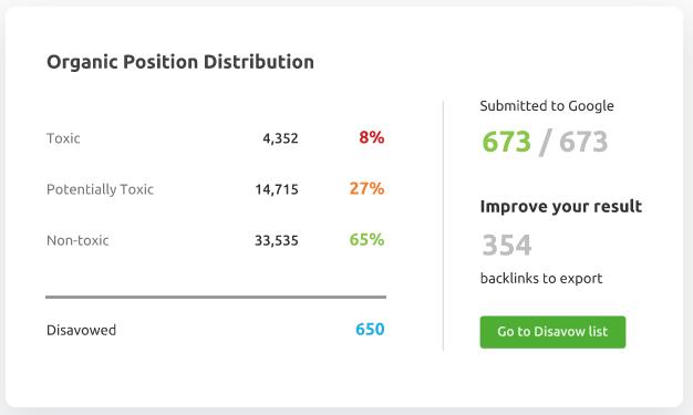 Disavowed Backlink analysis