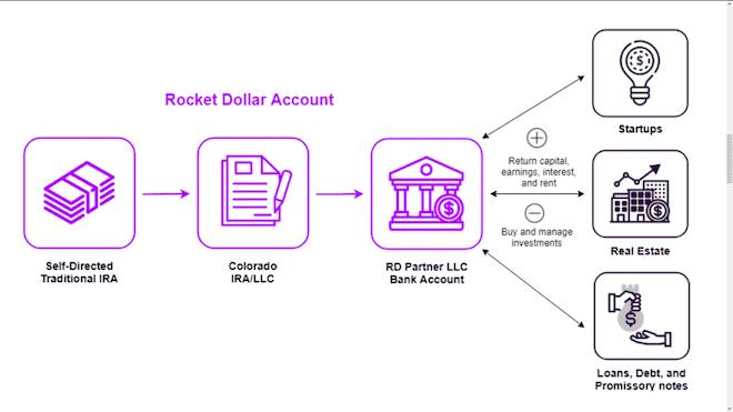 rocket dollar review